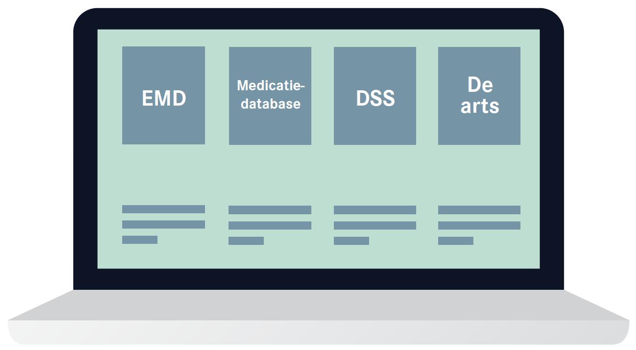 Medicatiebewaking voor artsen in CareConnect